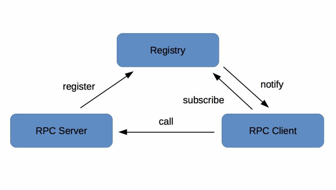 服务注册信息流