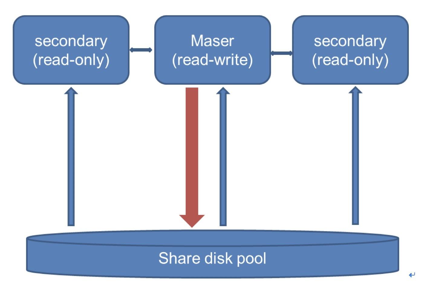 性能达到原生MySQL七倍,华为云Taurus技术解读