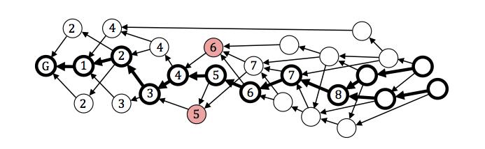 30种共识算法完全列表