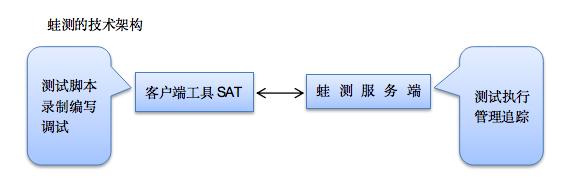 苏宁蛙测&SAT在自动化测试方面的应用