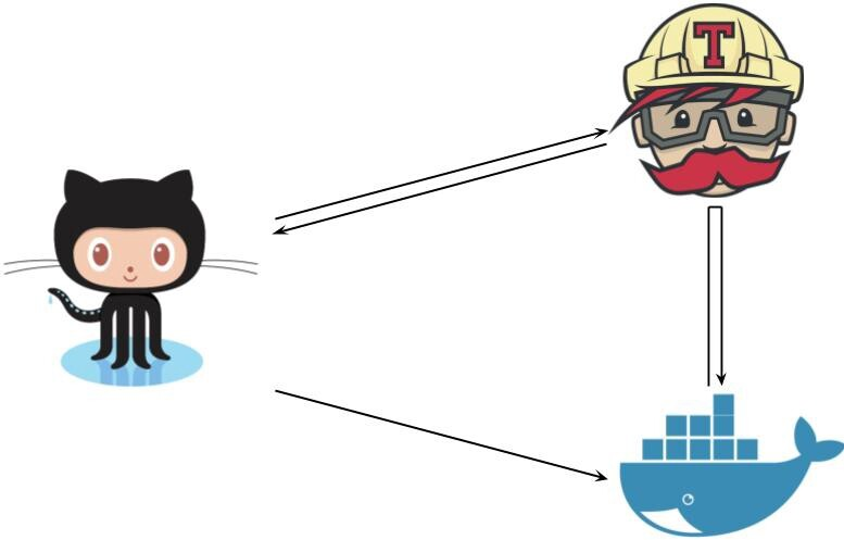 使用Travis在Docker Hub上管理开源Docker镜像