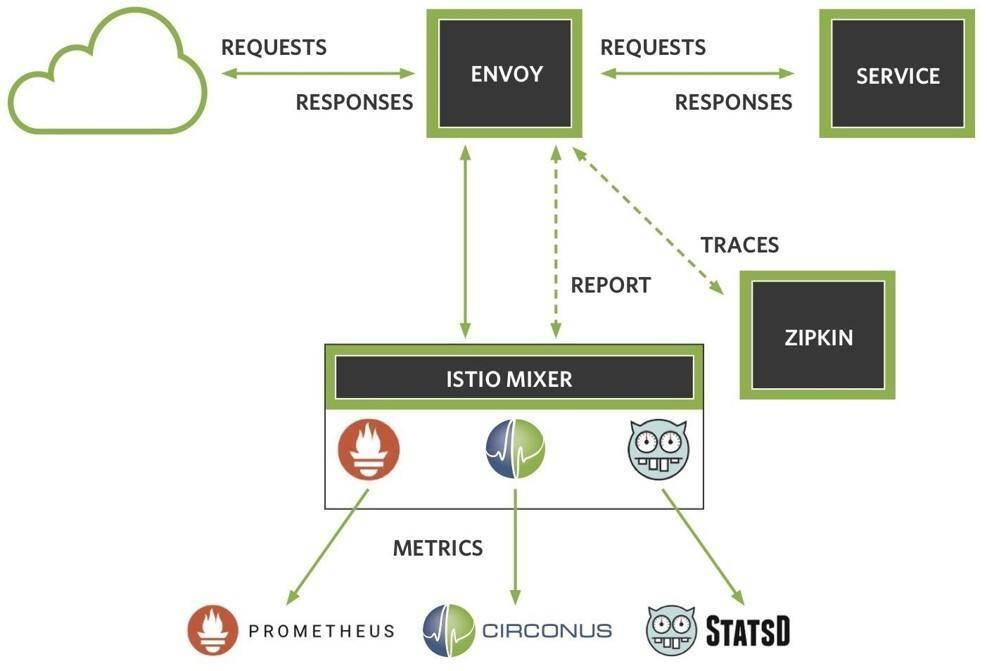 使用Istio监控基于容器的服务