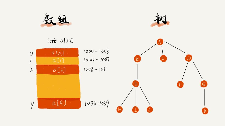 数据结构与算法之美:为工程师量身打造的数据结构与算法私教课[532.10MB]百度网盘下载插图(1)