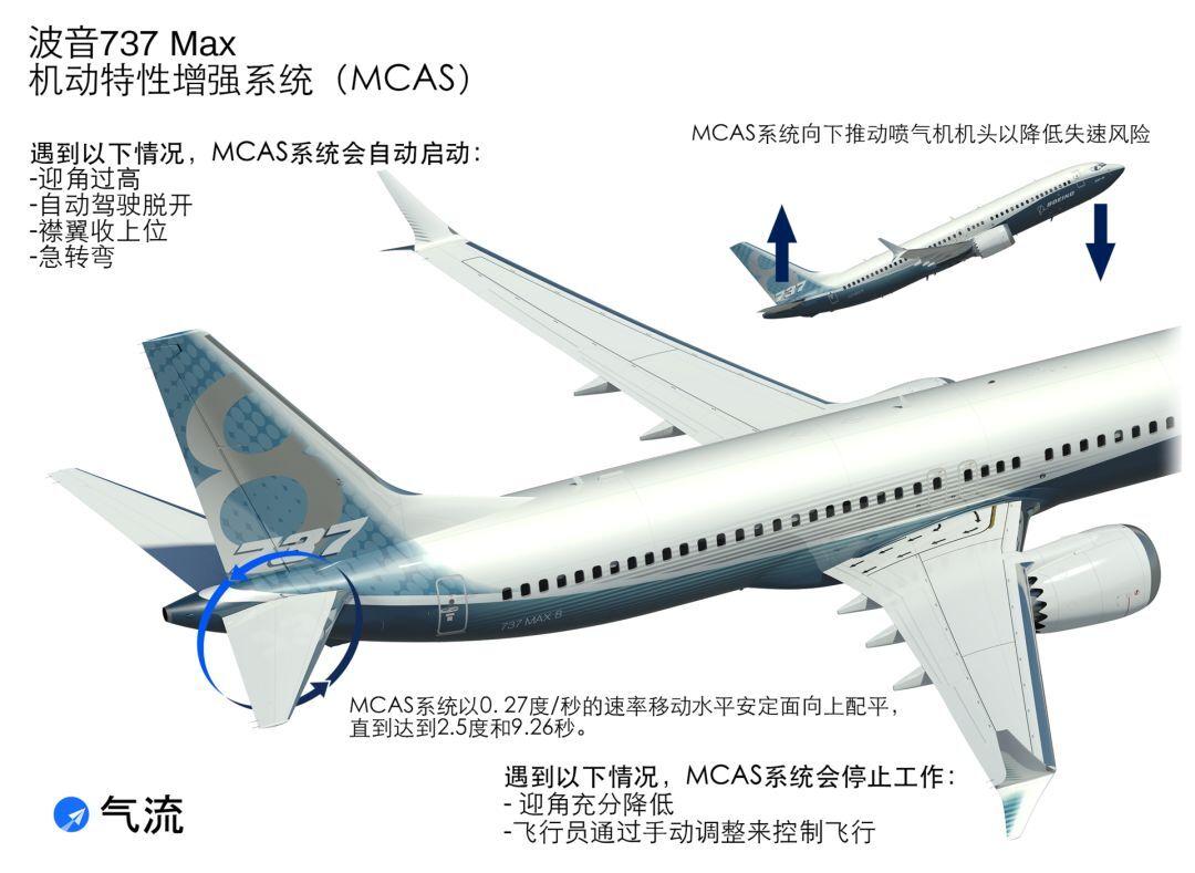 波音737 Max 机动特性增强系统(MCAS)