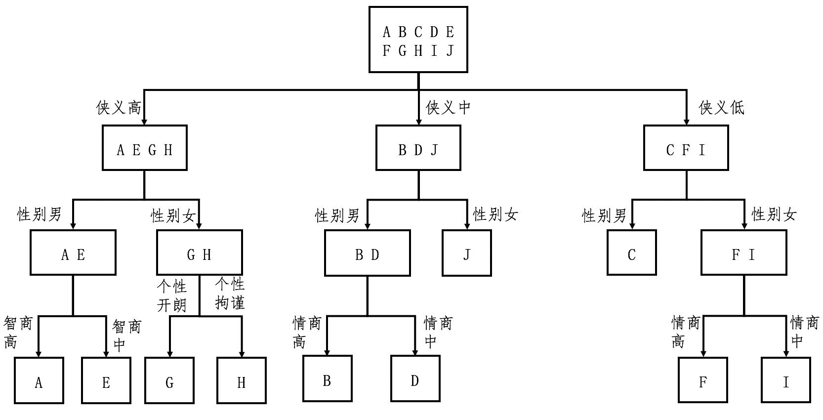 数据挖掘算法02 C4.5