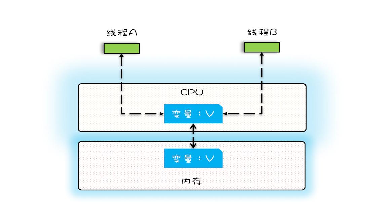 CPU缓存与内存的关系图