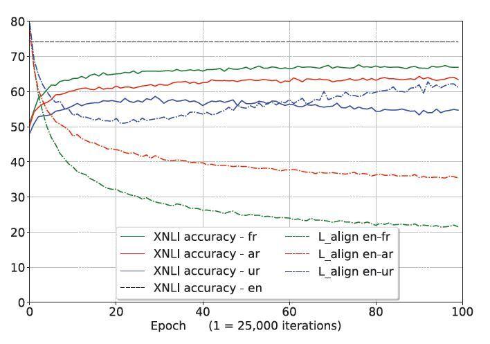 FAIR重磅发布大规模语料库XNLI:支持15种语言,解决跨语言理解难题