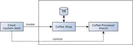 通过容器编排和服务网格来改进Java微服务的可测性