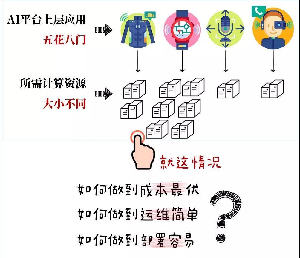 科大讯飞是如何打造AI平台的?