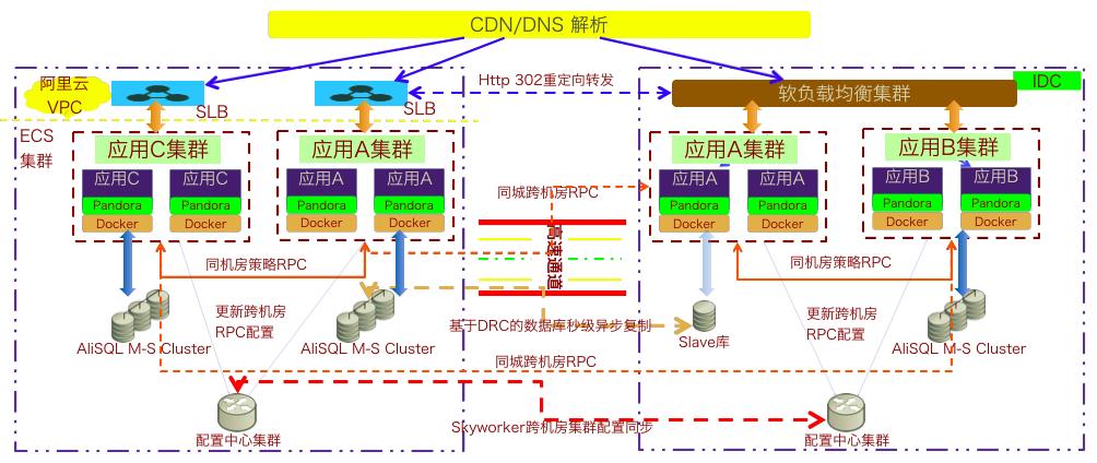 菜鸟,下一代分布式体系架构的设计理念