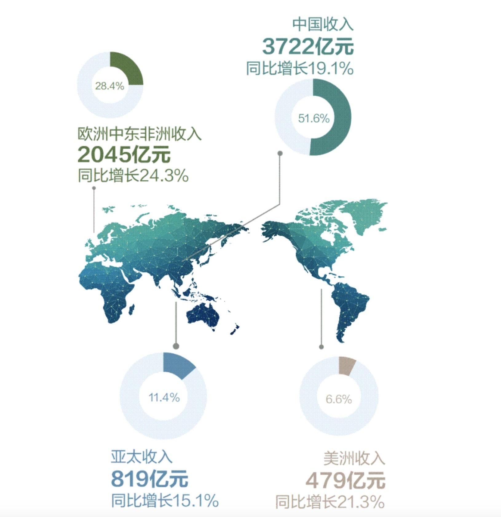 华为2018:年收入首破千亿美元大关,研发投入过千亿