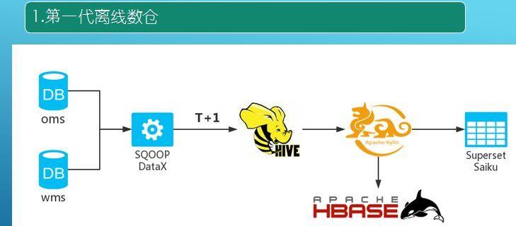 上海久耶基于HBase实时数仓探索实践