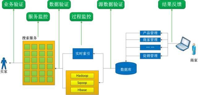 1号店11.11:分布式搜索引擎的架构实践