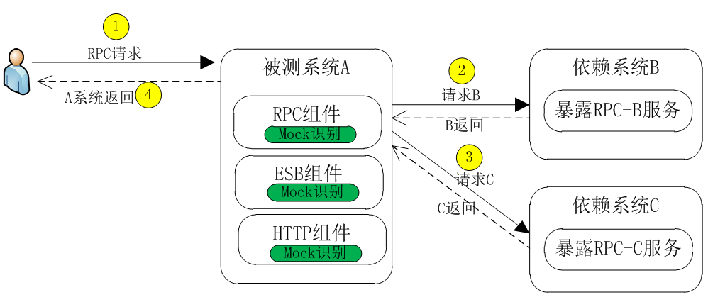 苏宁MOCK测试桩服务建设实践