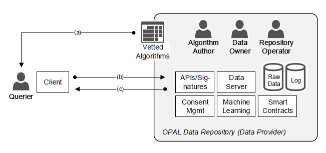 面对史上最严格数据保护法,如何安全地进行数据分享?