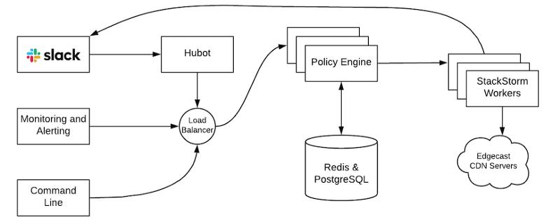 如何通过StackStorm自动支持2万多台服务器