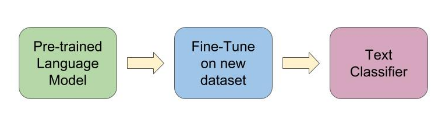 NLP领域最优秀的8个预训练模型(附开源地址)