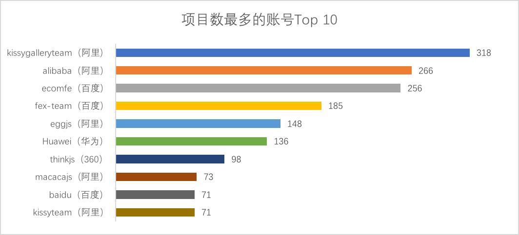 中国互联网公司开源项目调研报告