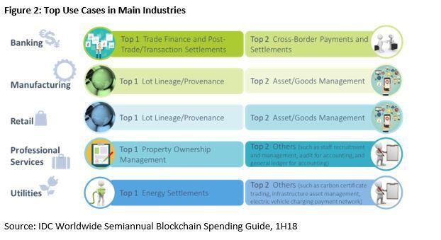 IDC报告:欧洲区块链支出8亿美元,排在首位