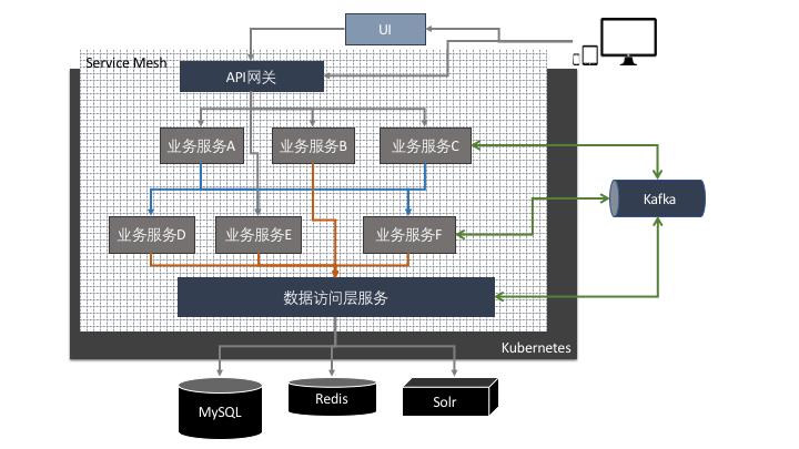 FreeWheel业务系统微服务化过程经验分享