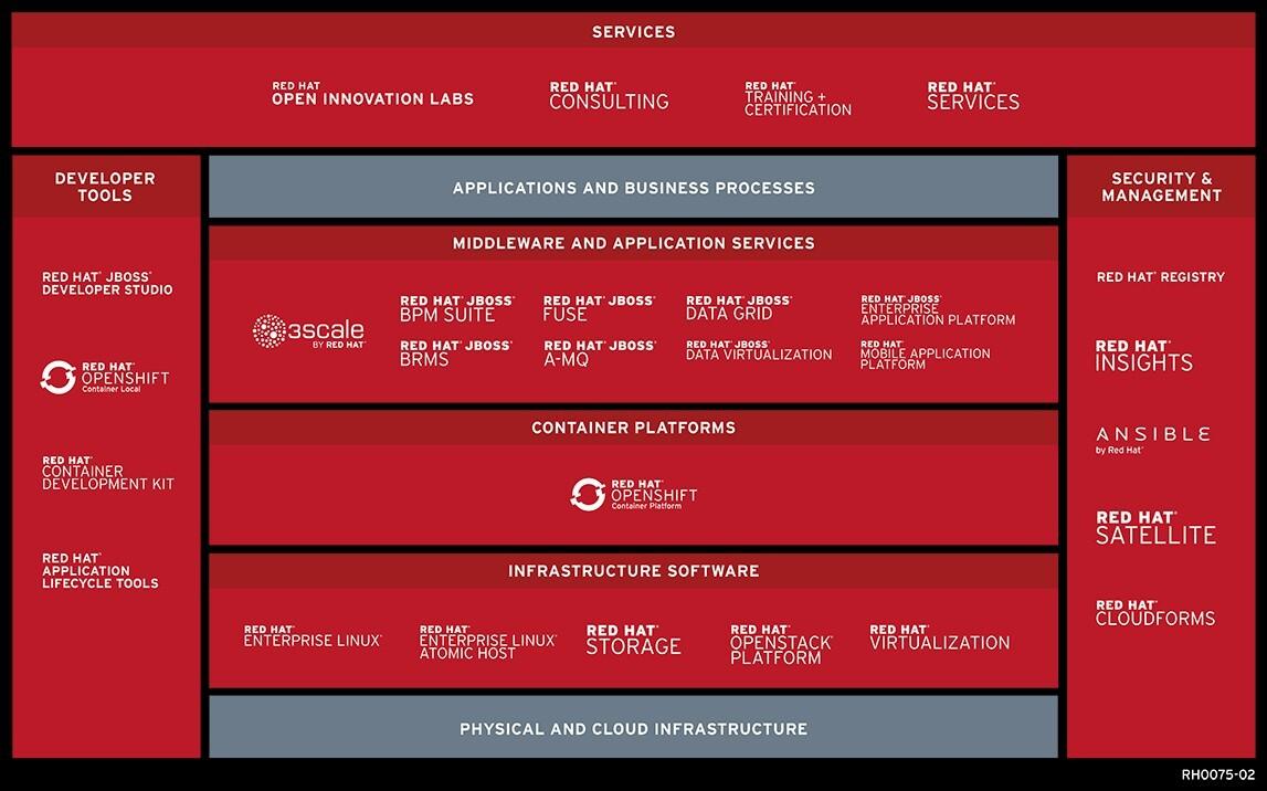 刚被IBM收购的红帽,它的下一站是中国