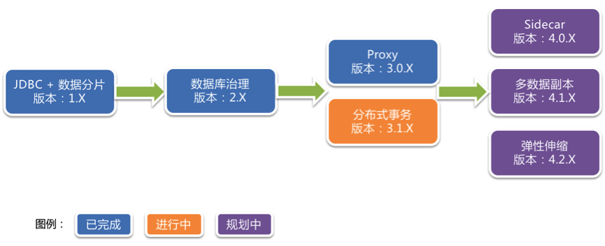Sharding-Sphere成长记——写在分布式数据库代理端里程碑版本3.0.0发布之际