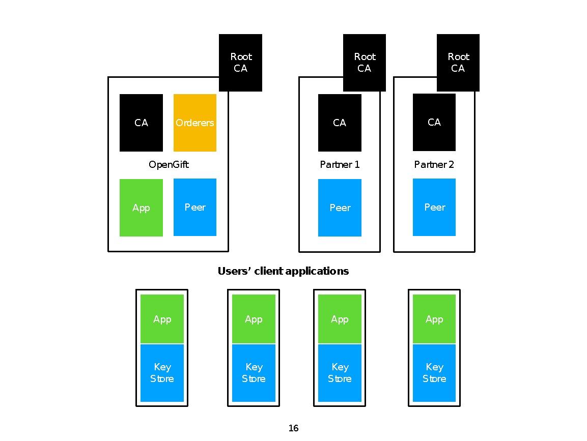 超级账本HyperLedger初体验