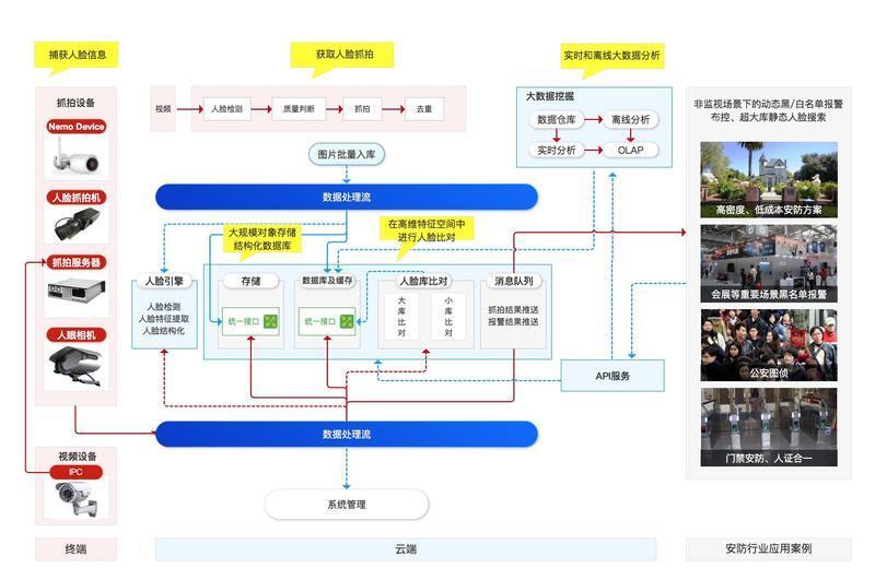 以计算机视觉为例,告诉你如何将AI引入你的工作