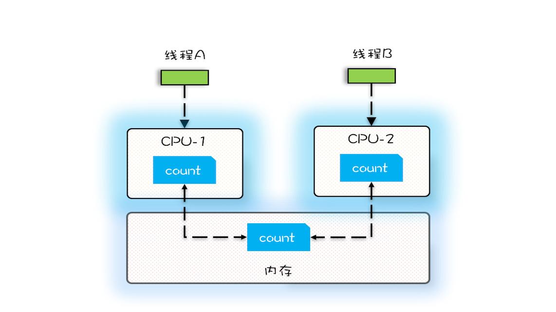 变量count在CPU缓存和内存的分布图