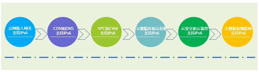 腾讯云如何快速从IPv4向IPv6演进?