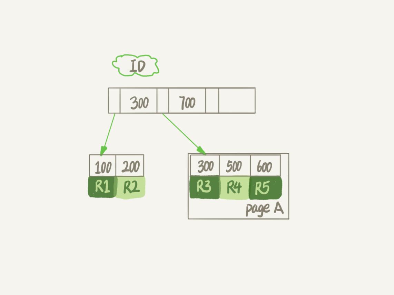 图1 B+ 树索引示意图