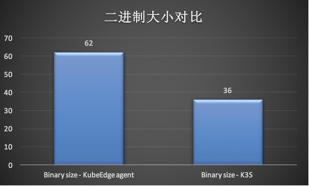 KubeEdge向左,K3S向右