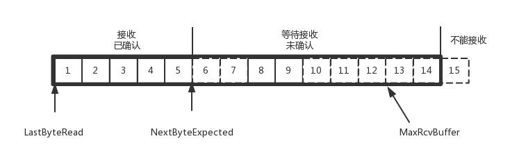 接收端的数据结构