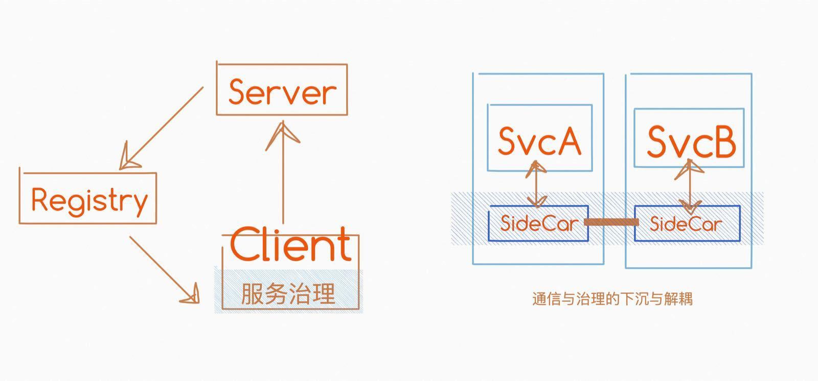 微服务没有银弹 | Weibo Mesh 的工程化实践解读