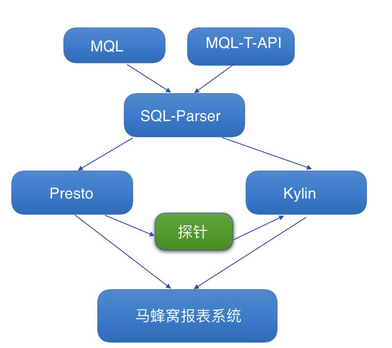 Kylin在马蜂窝数据分析团队的应用实战