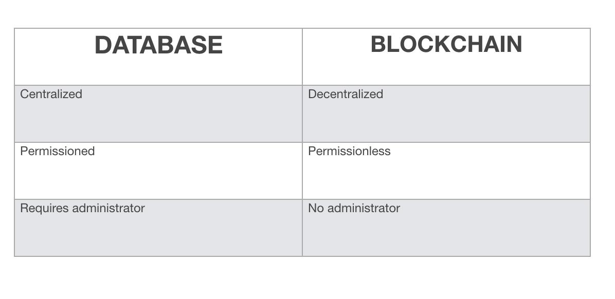 区块链是个数据库,但数据库不是区块链 数据库和区块链的区别在于用途和设计