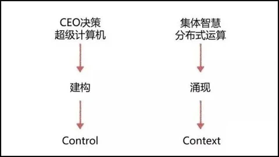 9 年管理经验 CTO:做管理必须避开的六个坑