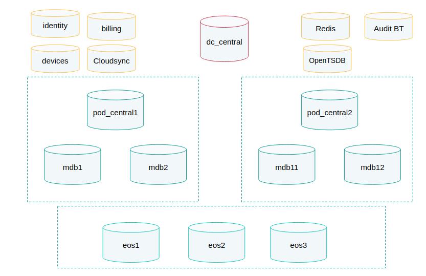 支撑PB级数据的架构、技术选型案例解析