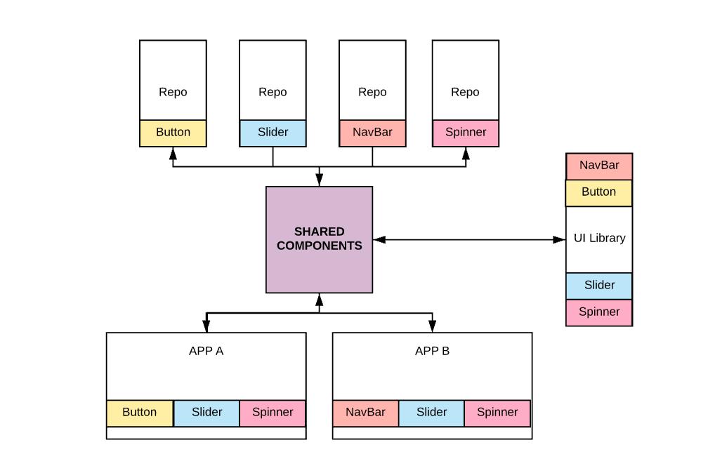 组件复用一小步 轻松实现跨项目开发提效-前端喵