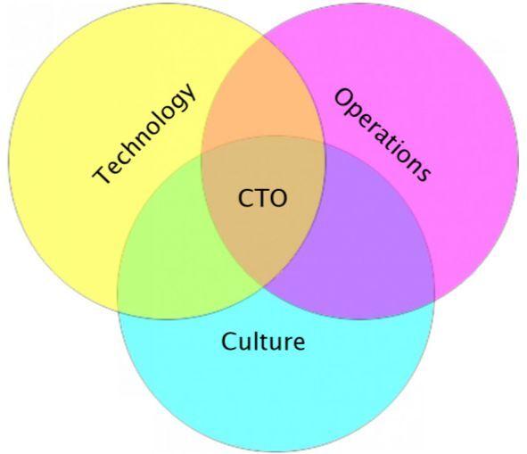 从大公司到创业公司,技术人转型如何转变思路与处事之道?