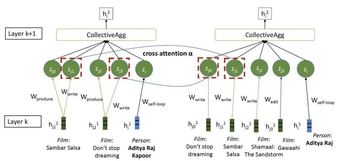 亚马逊组合知识图谱的新方法
