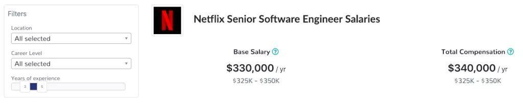 没有CTO的Netflix,程序员一年赚30万美金