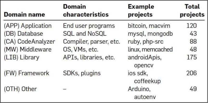 每个程序员都应该了解的学习资料、代码技巧