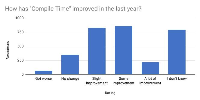 Rust 2019年度调查报告:17%的受访者未使用Rust