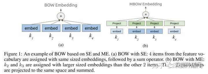 Google首次引入自动网络设计,高效解决大规模深度推荐模型的特征嵌入问题