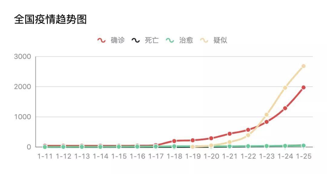 程序员疫情时的呐喊:wuhan2020项目登陆GitHub,共克时艰
