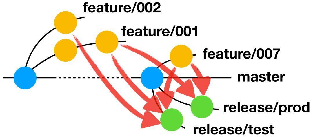阿里巴巴如何管理代码分支?