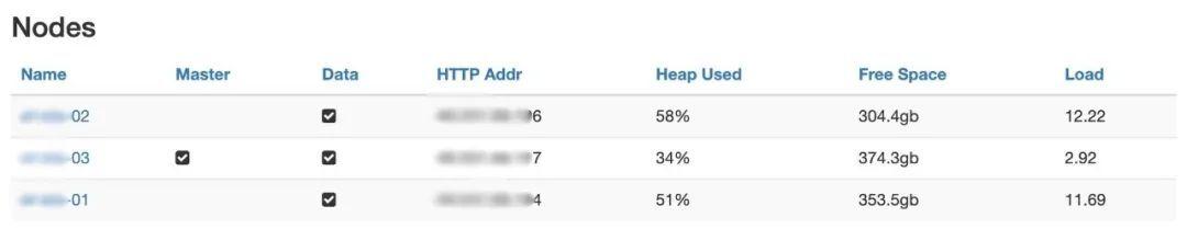 83亿条记录泄露,泰国移动运营商Elasticsearch数据库被脱机