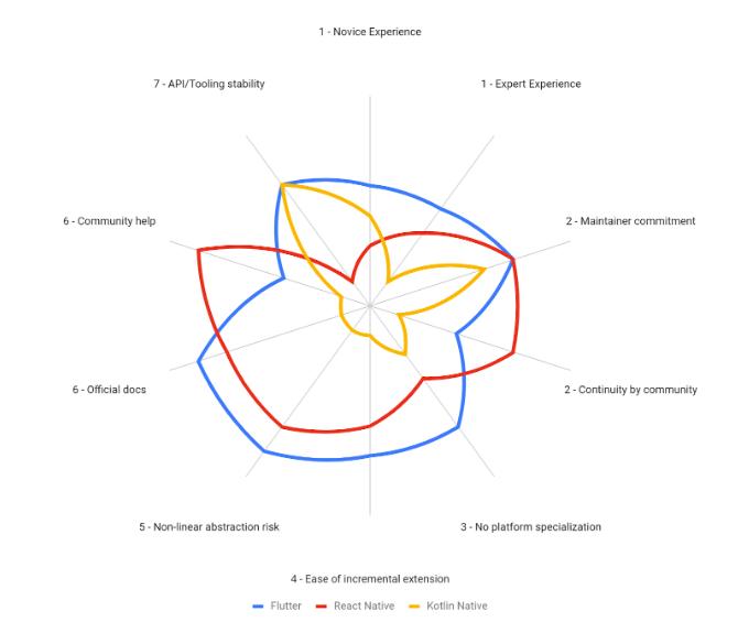 拉美独角兽Nubank:为什么用Flutter做移动开发很酷?