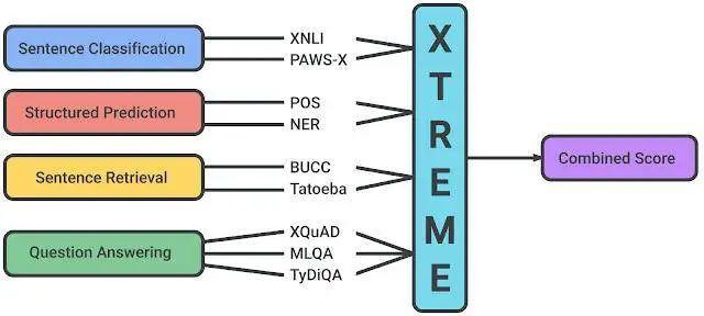 谷歌提出XTREME:评估跨语言的大规模多语言多任务基准